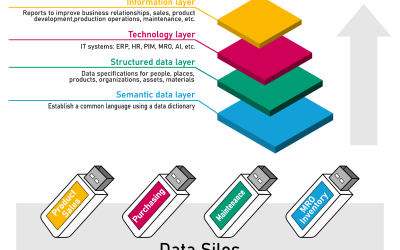 Why you should launch a data management program – A (data) message to the C-suite